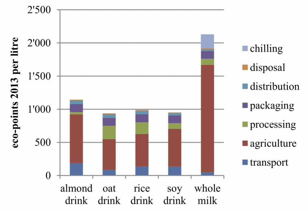 the environmental impact of vegan drinks compared to whole milk