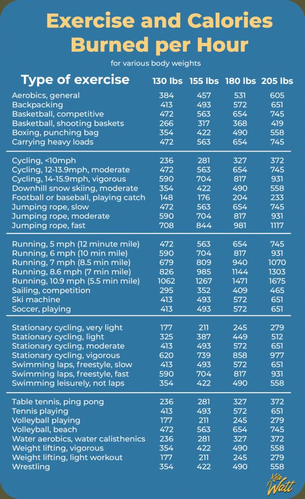 Calories burnt per various activities
