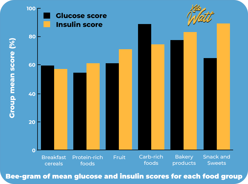 Glycemic index vs insulin index food groups comparison