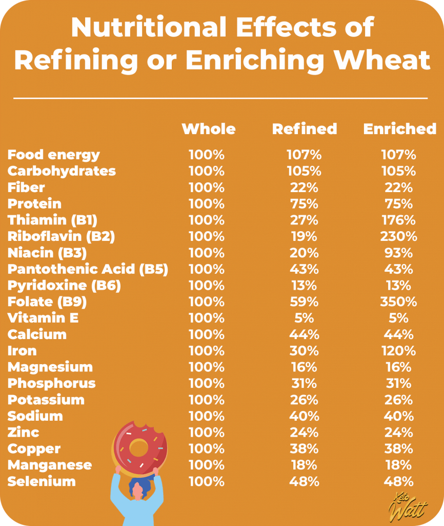 Nutritional Effects of Refining or Enriching Wheat